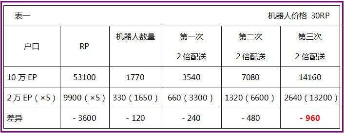 Finnciti机器人价格30RP