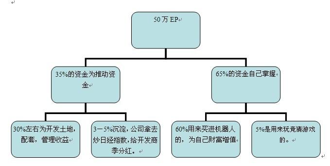 Finnciti理财资金分流情况