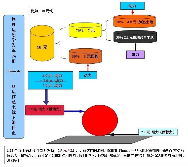 Finnciti运作图