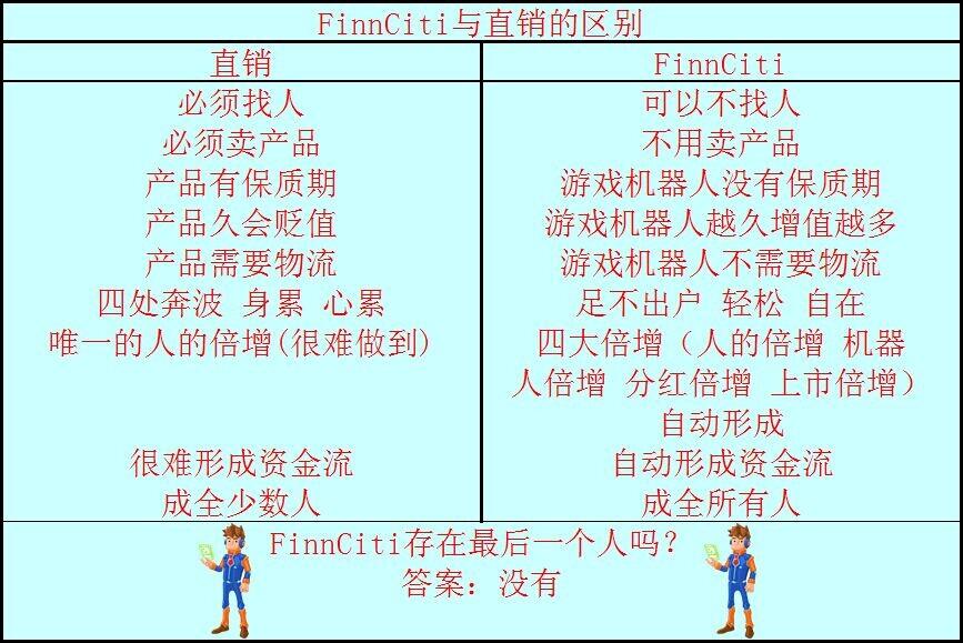Finnciti与直销的区别