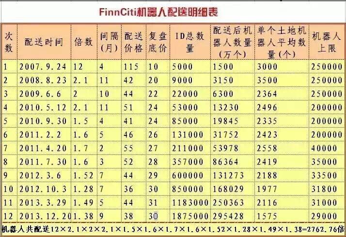 Finnciti机器人配送明细表