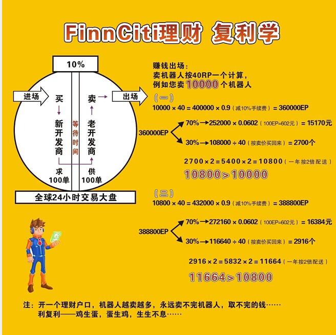 Finnciti理财复利学