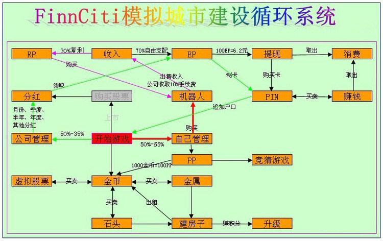 Finnciti模拟城市建设循环系统
