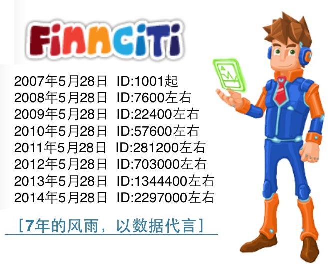 Finnciti七年以数据代言